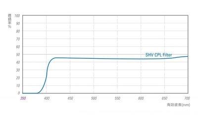 画像1: STC フードアダプターFor SONY RX100 シリーズ + SHV CPLフィルター(-1EV)