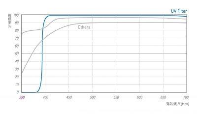 画像1: STC社製 OLYMPUS 7-14 F2.8用フードアダプター